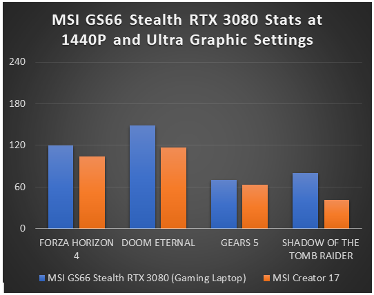 MSI GS66 Stealth RTX 3080 vs MSI Creator 17